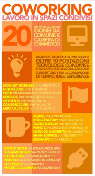 Spazi Coworking Milano con Incentivi
